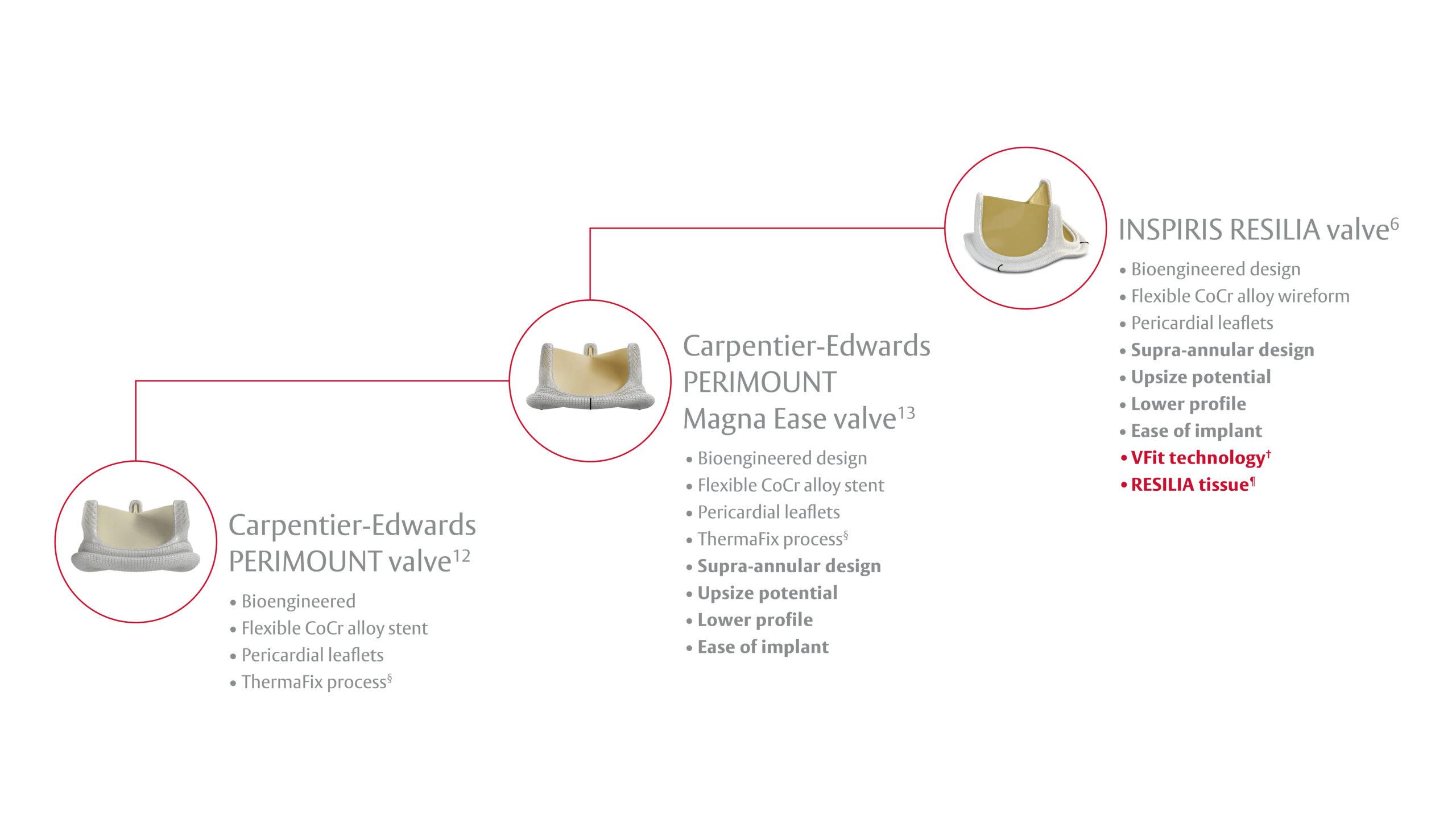 Carpentier-Edwards PERIMOUNT valve portfolio